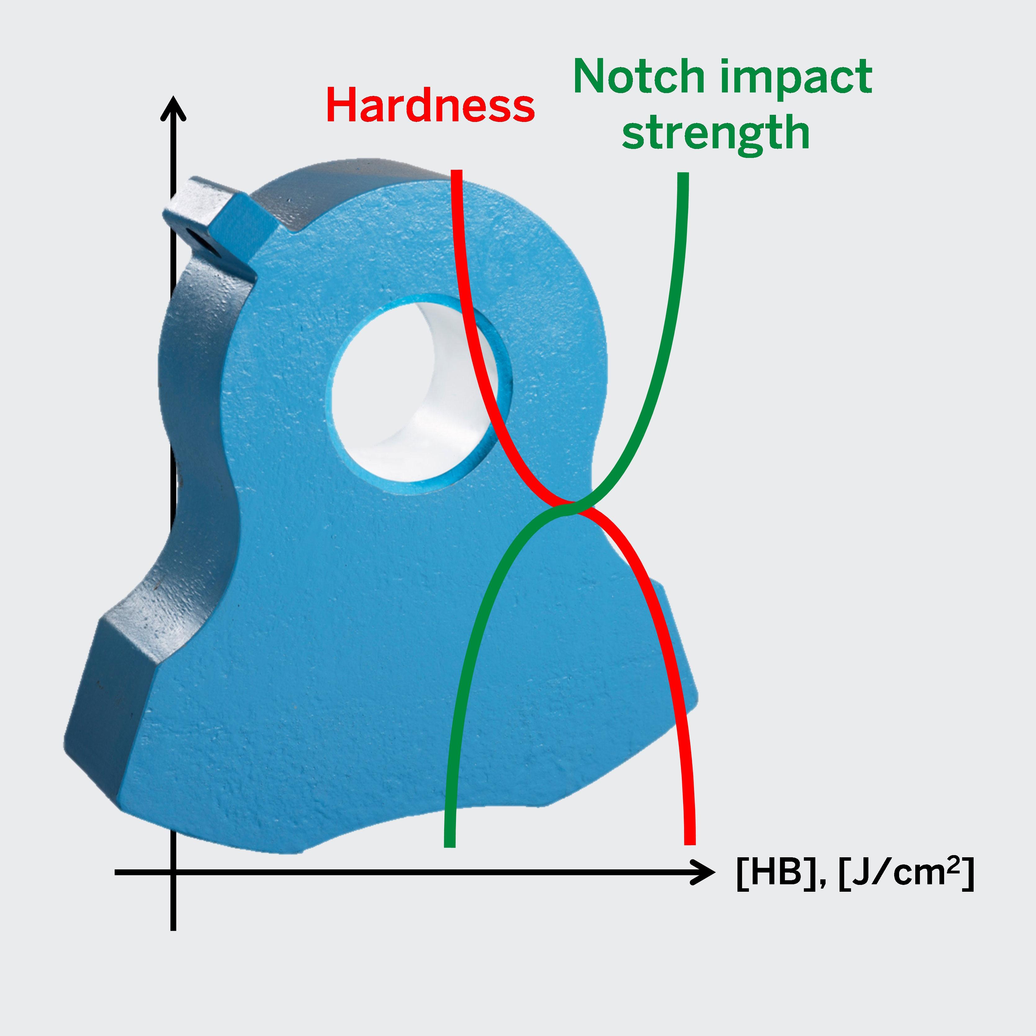 Differentially heat treatment shredder hammer